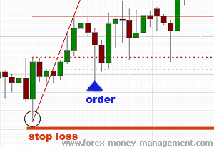 Forex stop loss spread
