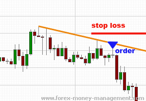 How to set stop loss and take profit in forex